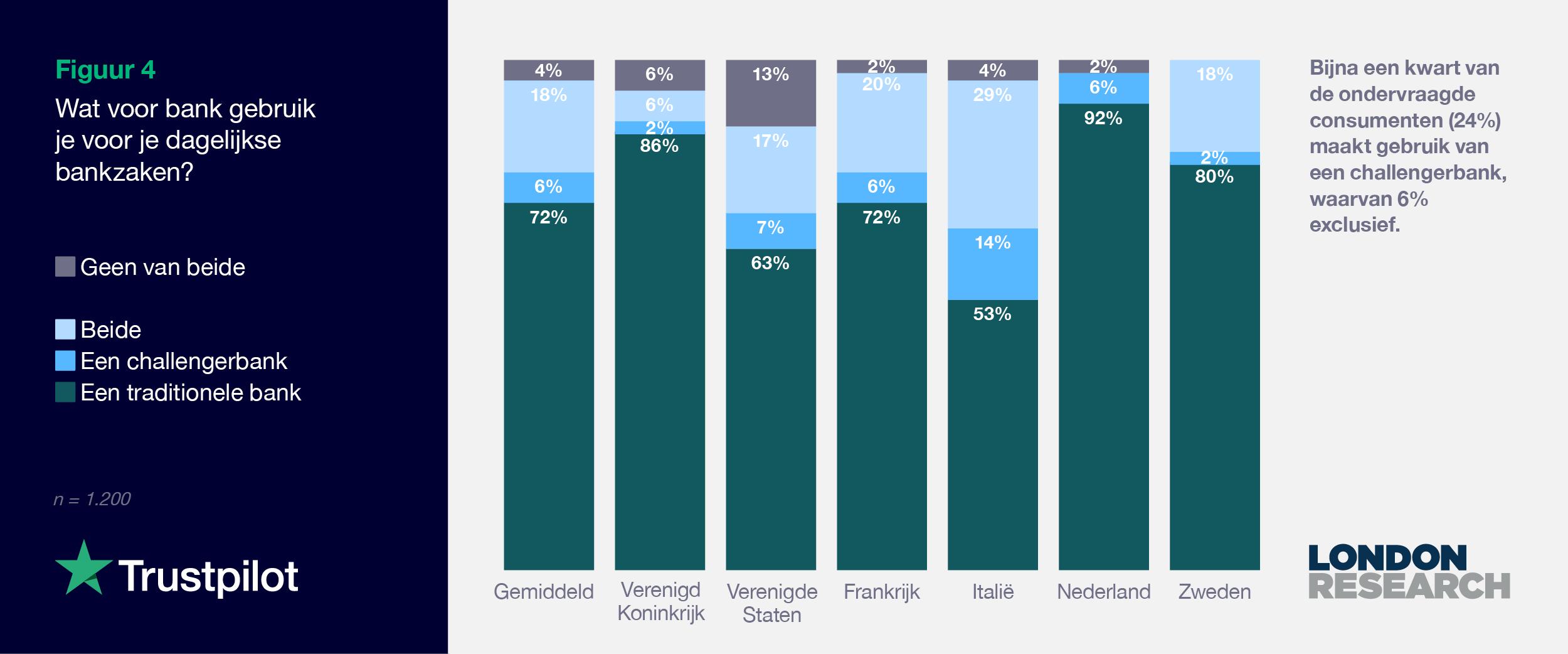 NL 2021 Consumer finance report - Graph 4