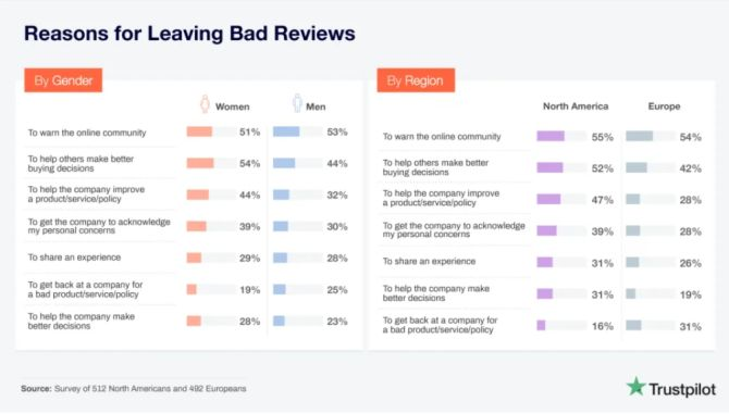 Reasons for leaving bad reviews