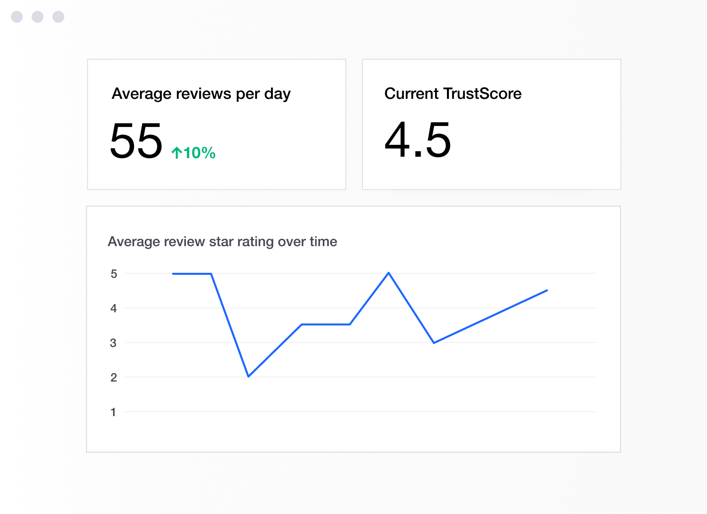 Illustration of a Trustpilot dashboard showing TrustScore and increase in reviews