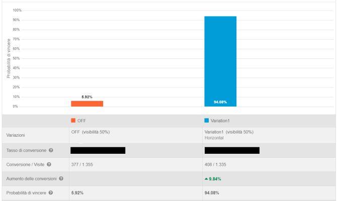 Immagine che mostra i risultati dell'A/B test per il sito di Baldiflex