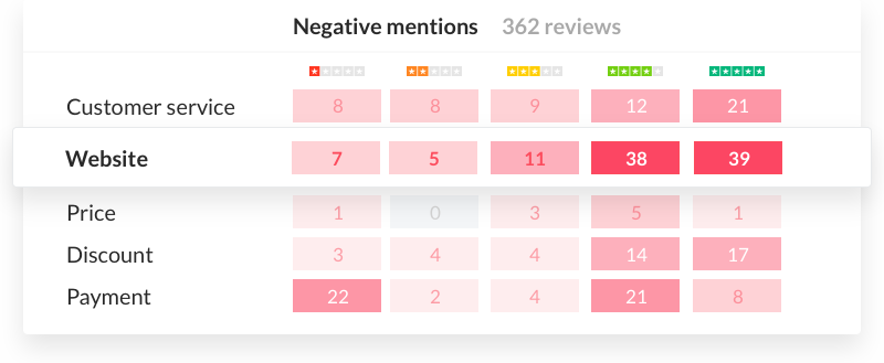 Review Insights for customer trends