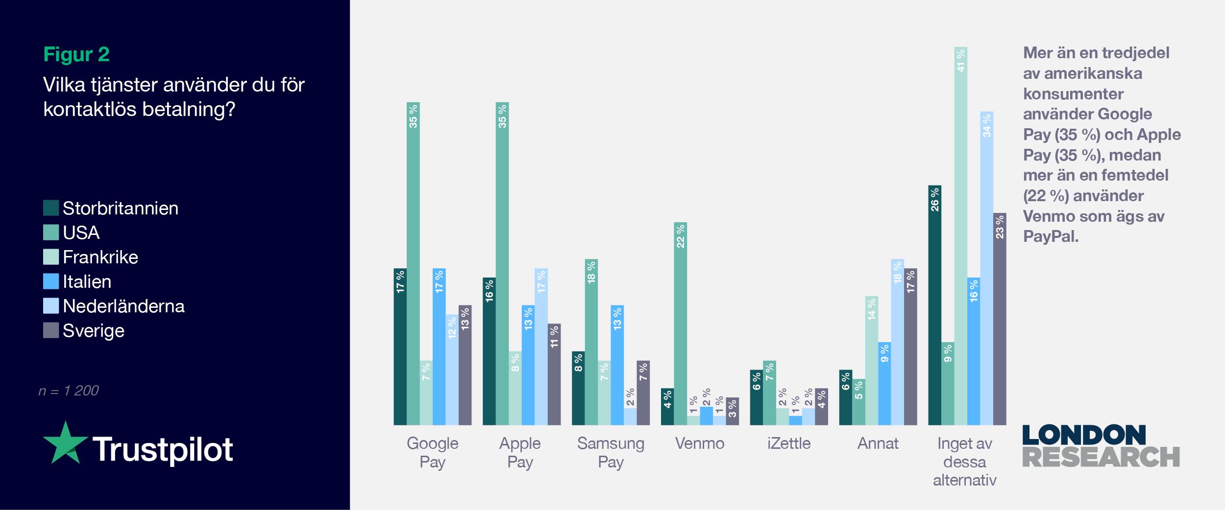 SE 2021 Consumer finance report - Graph 2