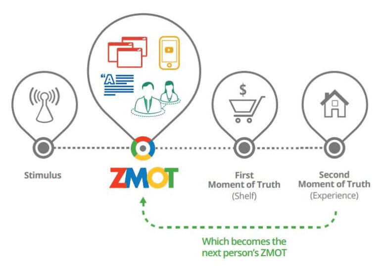 The Zero moment of truth, explained