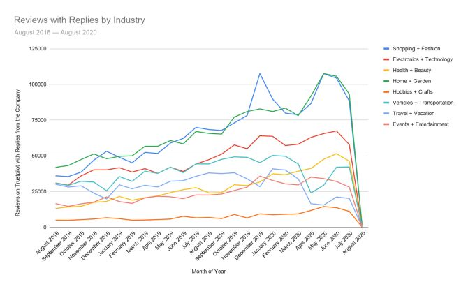 Reviews with Replies by Industry