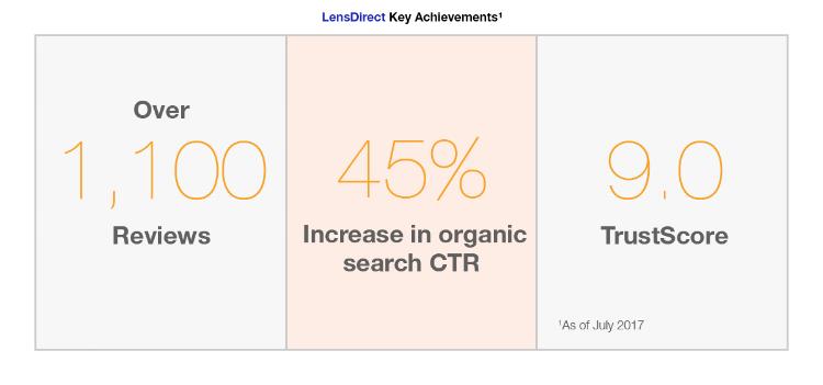 LensDirect key achievements