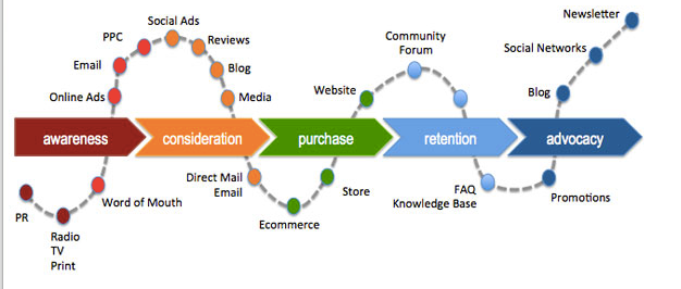 The customer journey's 5 different stages: awareness, consideration, purchase, retention and advocacy.