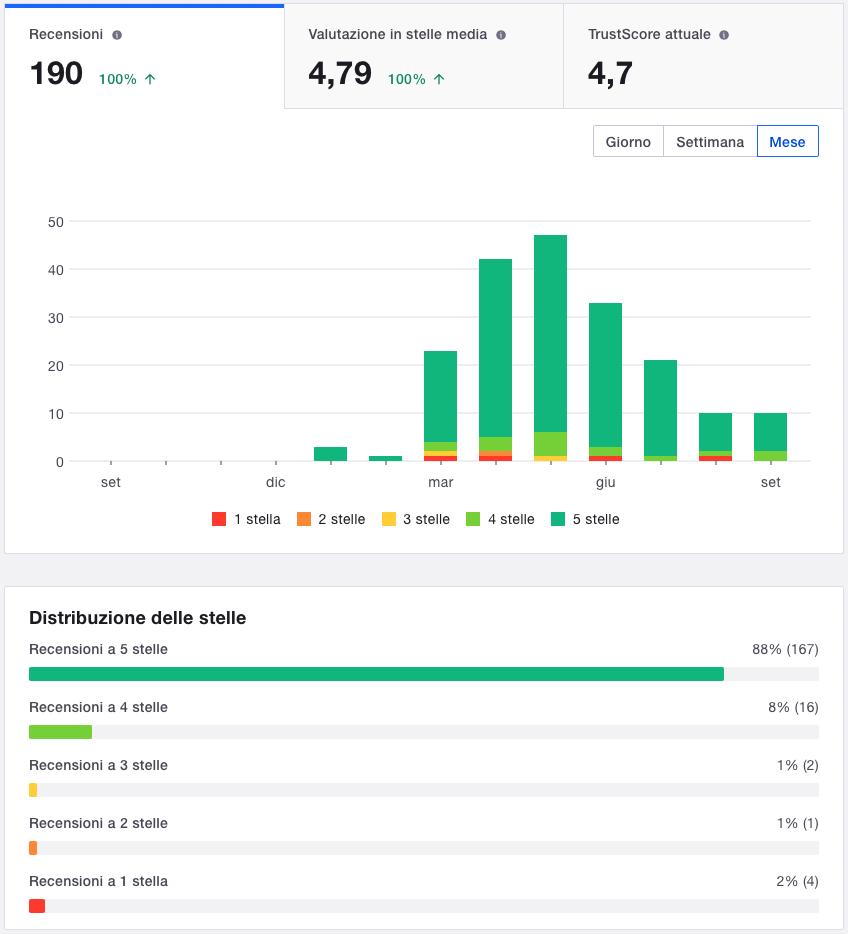La pagina Prestazioni delle recensioni all'interno dell'account business di Spediscimi.li su Trustpilot