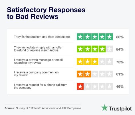 Die bei Verbrauchern beliebtesten Reaktionen auf negative Bewertungen