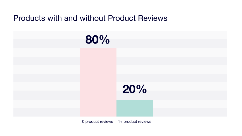 with or without product reviews