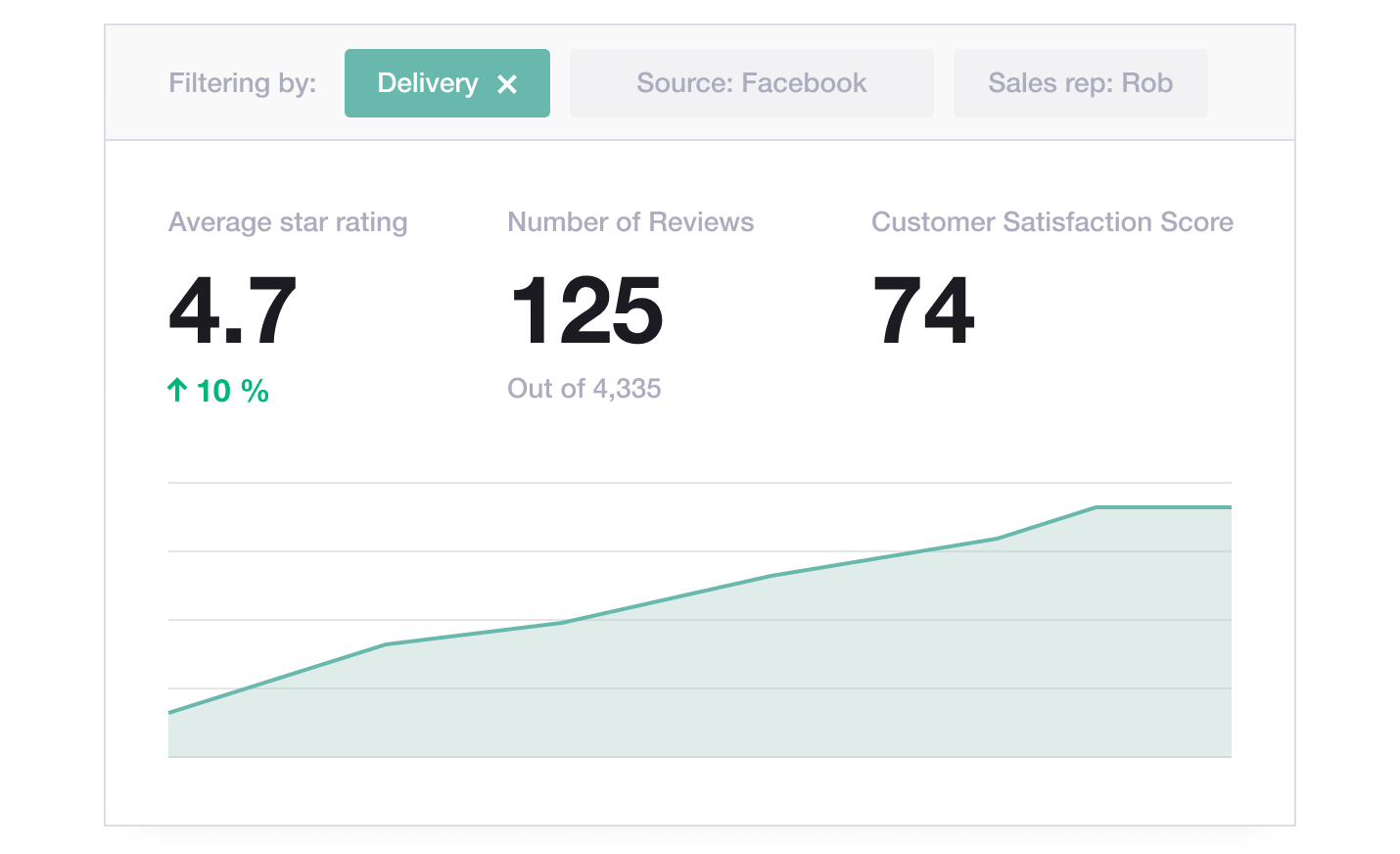 Trustpilot's tagging dashboard