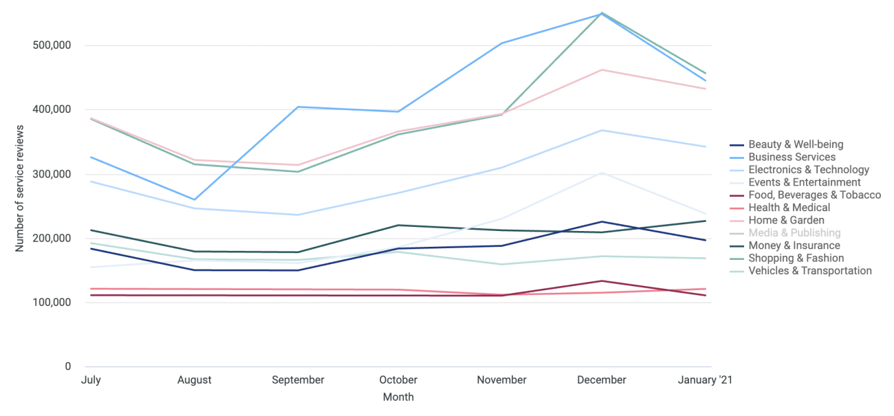 4 Service reviews per industry months
