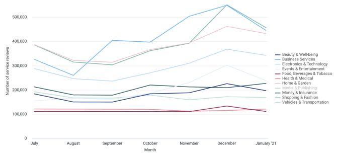 4 - Le recensioni dei servizi ricevute dai business tra luglio 2020 e gennaio 2021, suddivise per settore