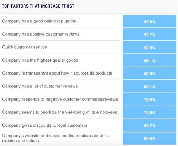 factors that increase trust