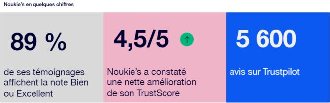 chiffres Noukies