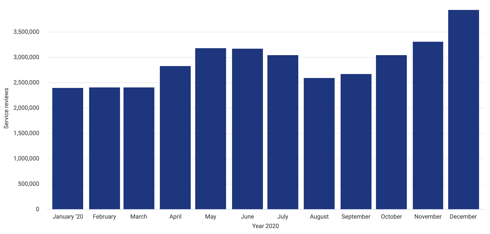 Service reviews left on Trustpilot.com between January 1st 2020 and December 31st 2020. Here, we can observe a significant increase in service reviews from October onwards.
