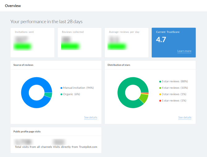 trustpilot review dashboard