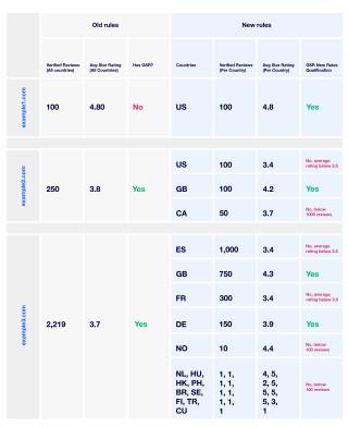 Trustpilot research and findings Google seller ratings 2018