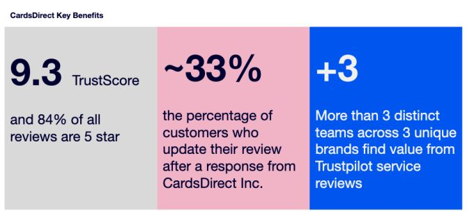 CardsDirect Key Benefits