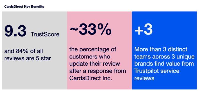 CardsDirect Key Benefits