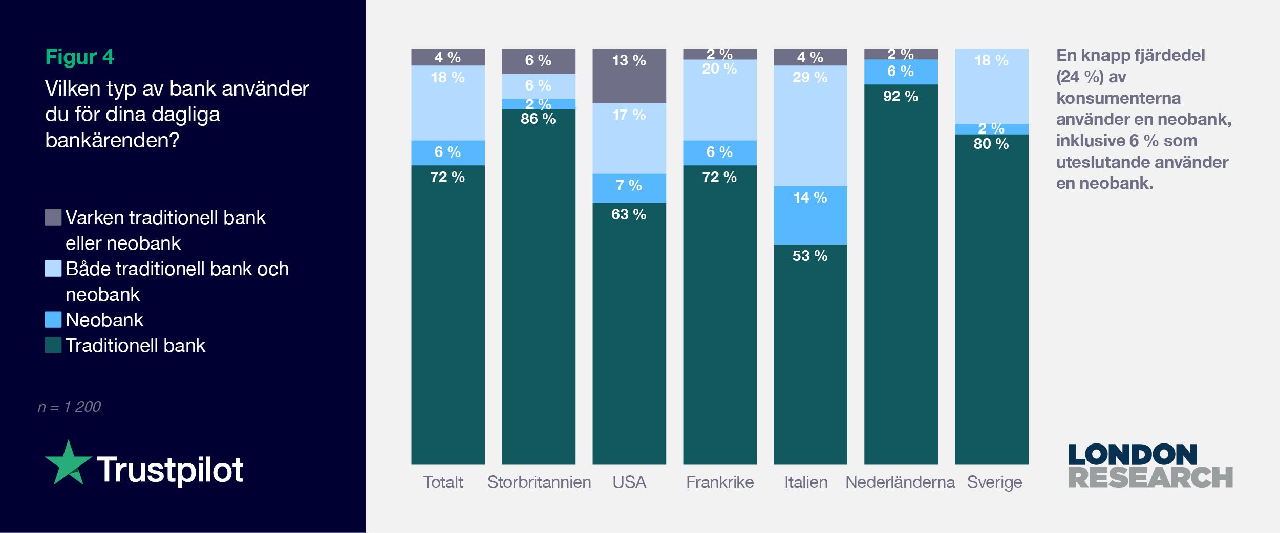 SE 2021 Consumer finance report - Graph 4