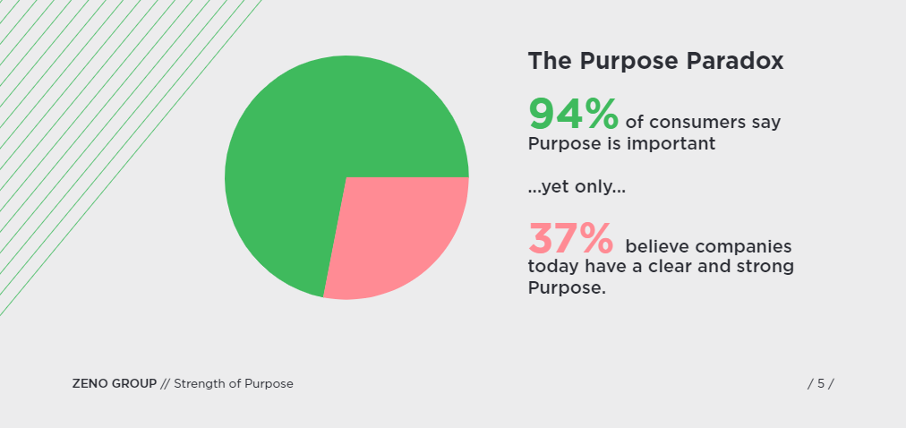 Consumers say purpose is important