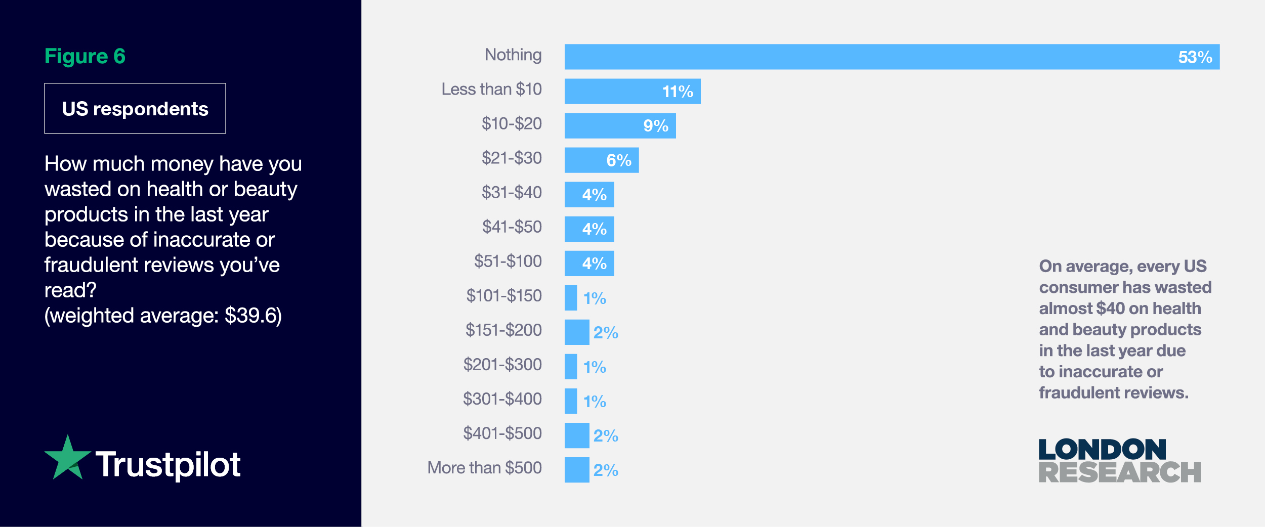 Figure 6: How much money have you wasted on health or beauty products due to fake reviews?