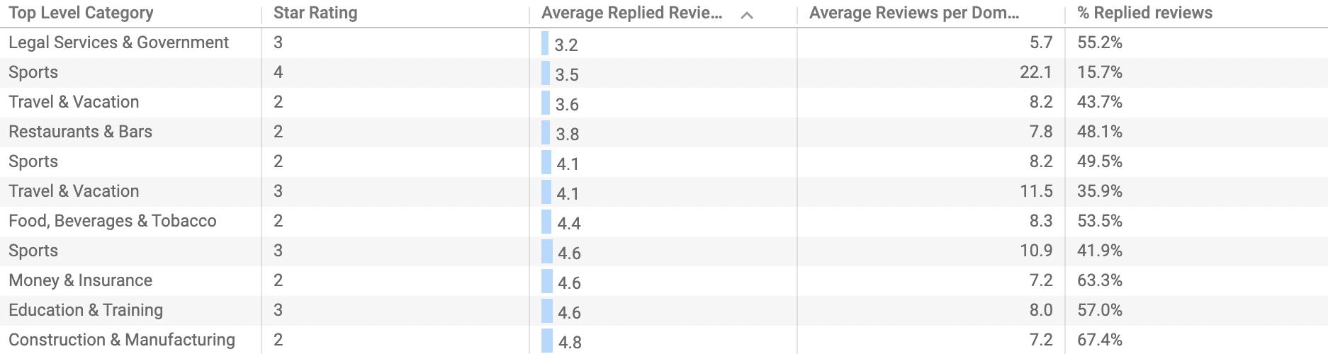 7 - Le aziende con il minor tasso di risposta alle recensioni, il loro settore di appartenenza e la loro valutazione in stelle