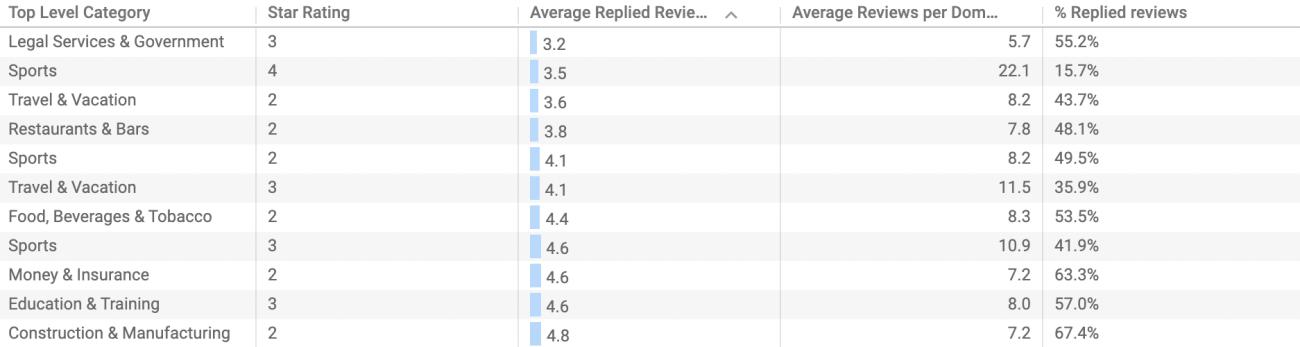7 Star rating reverse