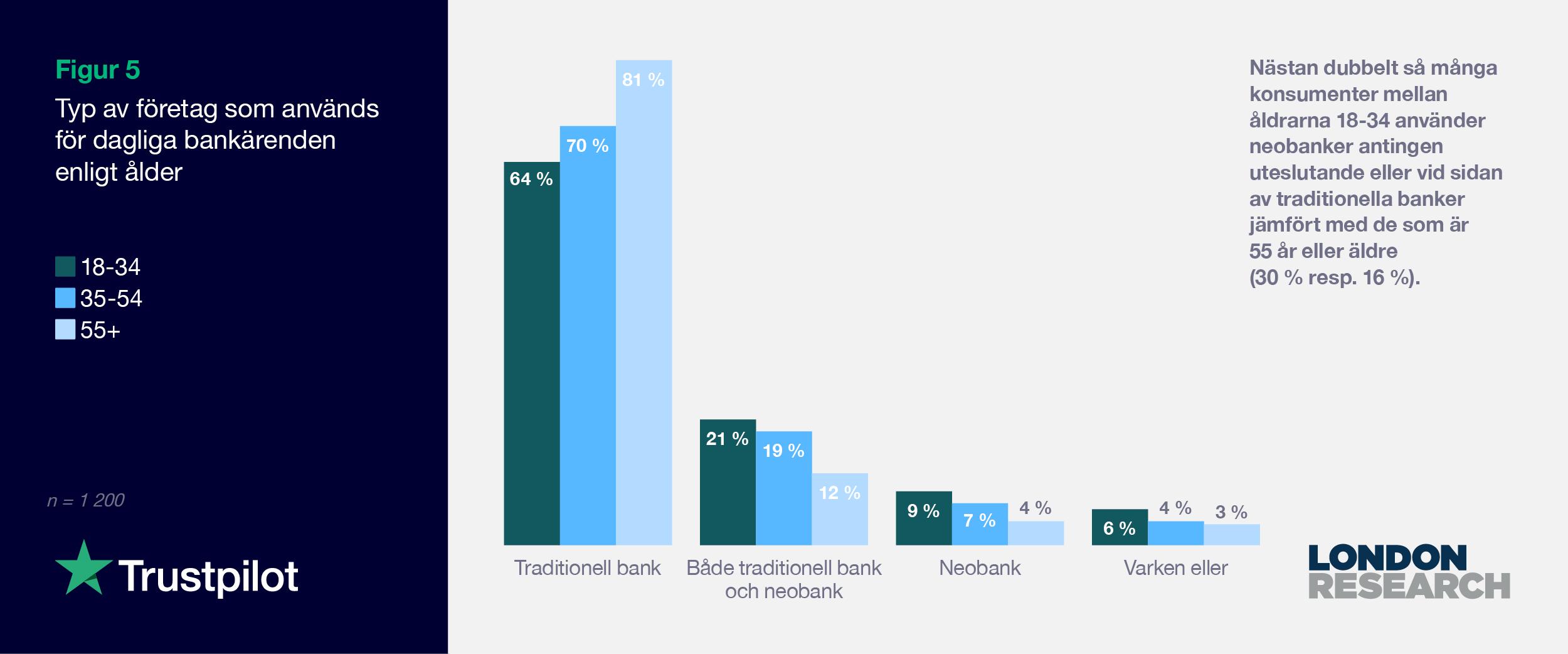 SE 2021 Consumer finance report - Graph 5