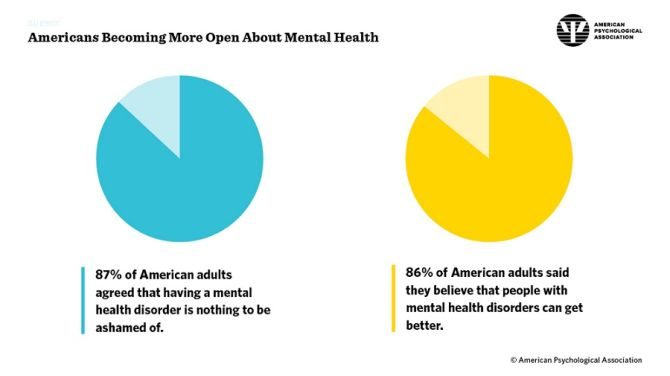 American Psychological Association survey on attitudes towards mental health disorders