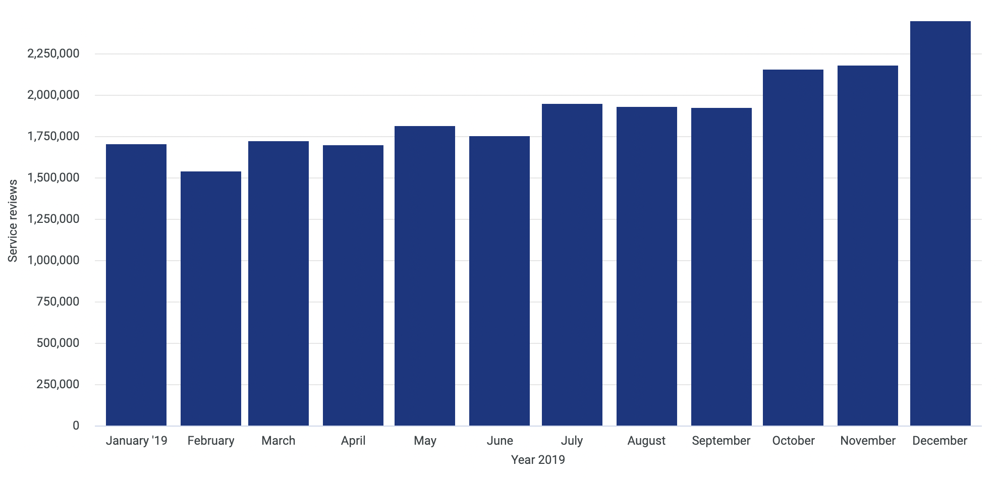 Service reviews left on Trustpilot.com between January 1st 2019 and December 31st 2019. Here, we can observe a significant increase in service reviews from October onwards.