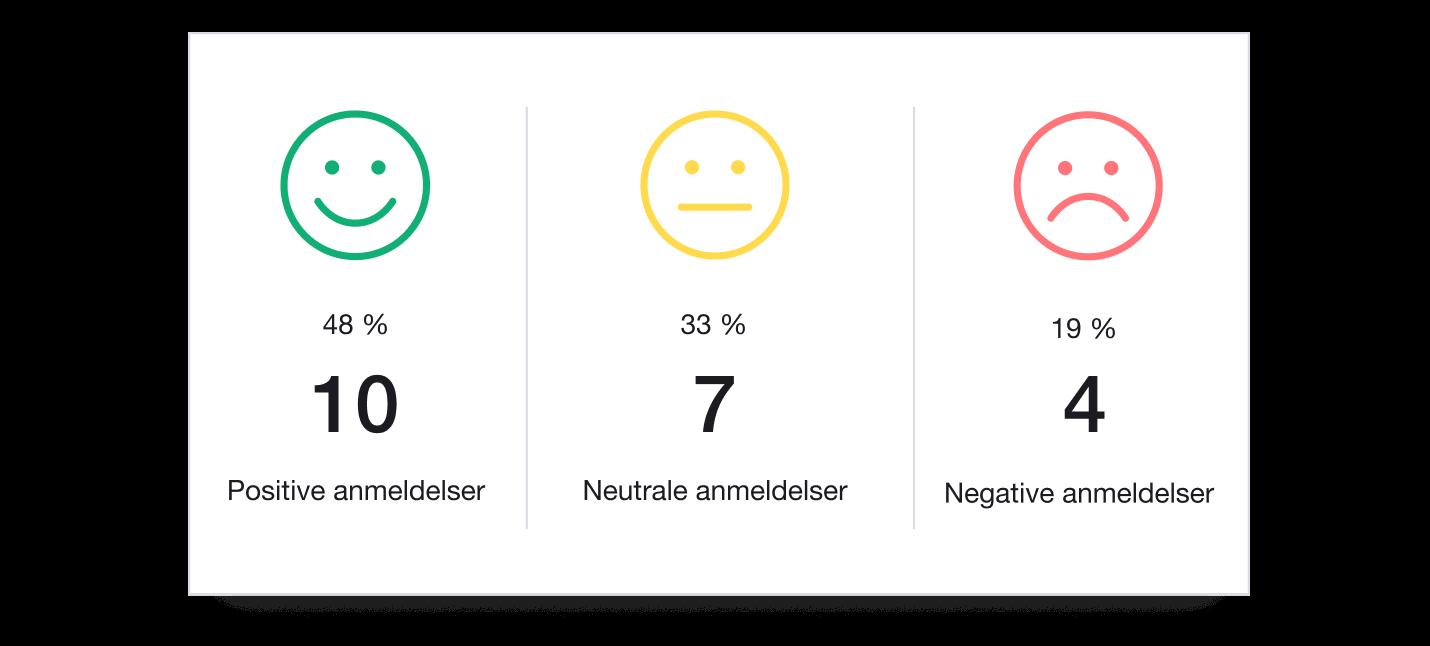 DK - Trustpilot Analytics