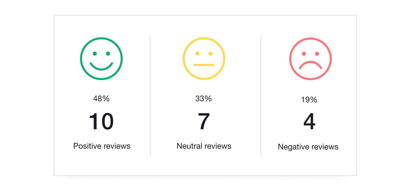 Illustration of Trustpilot Analytics showing postive, neutral and negative reviews received