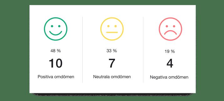 SE - Trustpilot Analytics-min