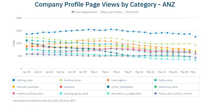April-6-ANZ-Pageviews