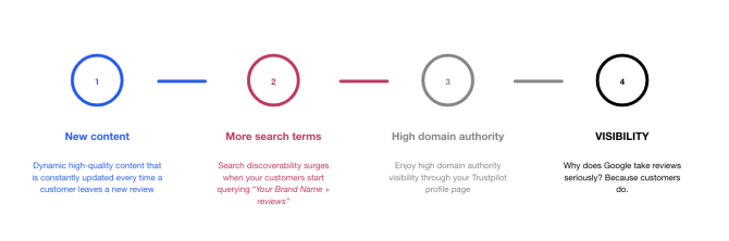 Brand reputation on third party platforms helps SEO