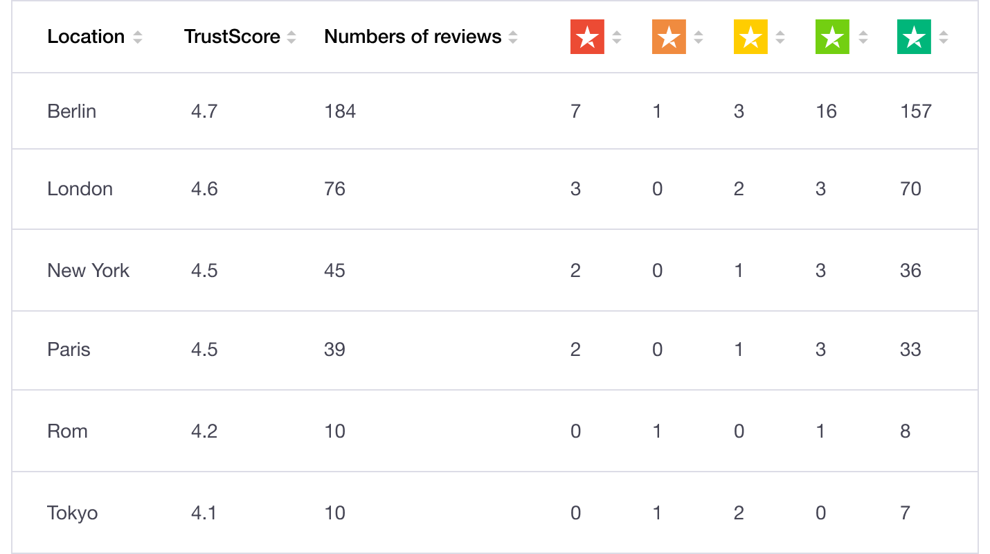 Local reviews dashboard - Trustpilot Location Reviews