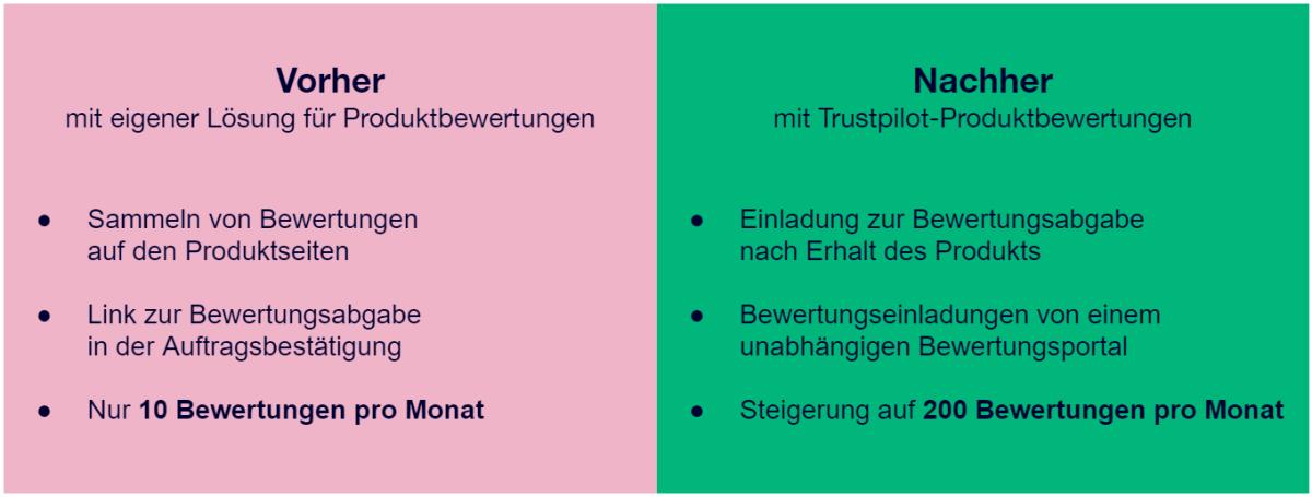 Vorher – nachher: Eine deutliche Verbesserung mit Trustpilot-Produktbewertungen