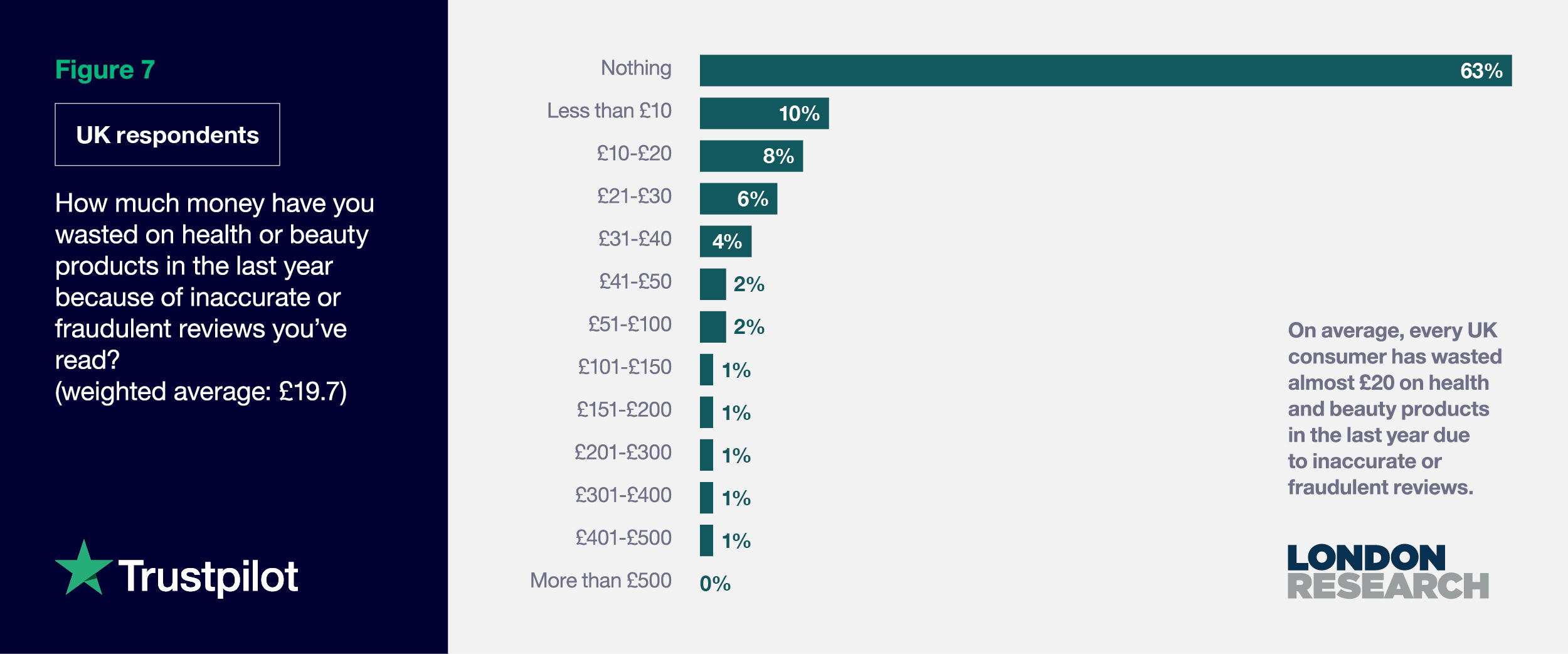 Figure 7: (UK Respondents) How much money have you wasted on health or beauty products due to fake reviews?