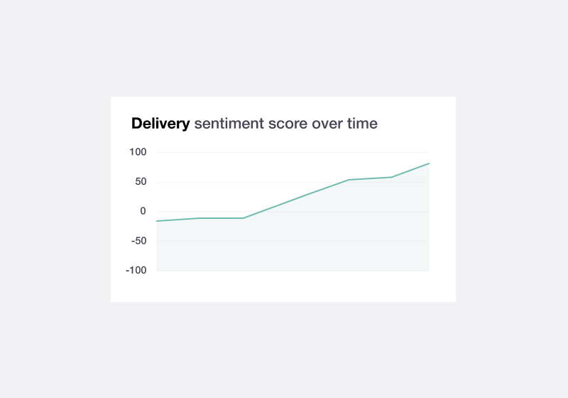 Illustration of Trustpilot review insights showing evolution in Trustpilot ratings over time