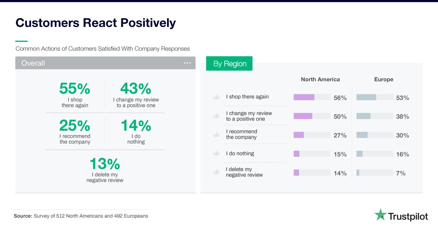 Positive Reaktionen der Verbraucher auf Unternehmen, die den zufriedenstellenden Umgang mit negativen Bewertungen beherrschen