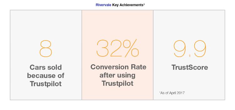 Rivervale Key Achievements