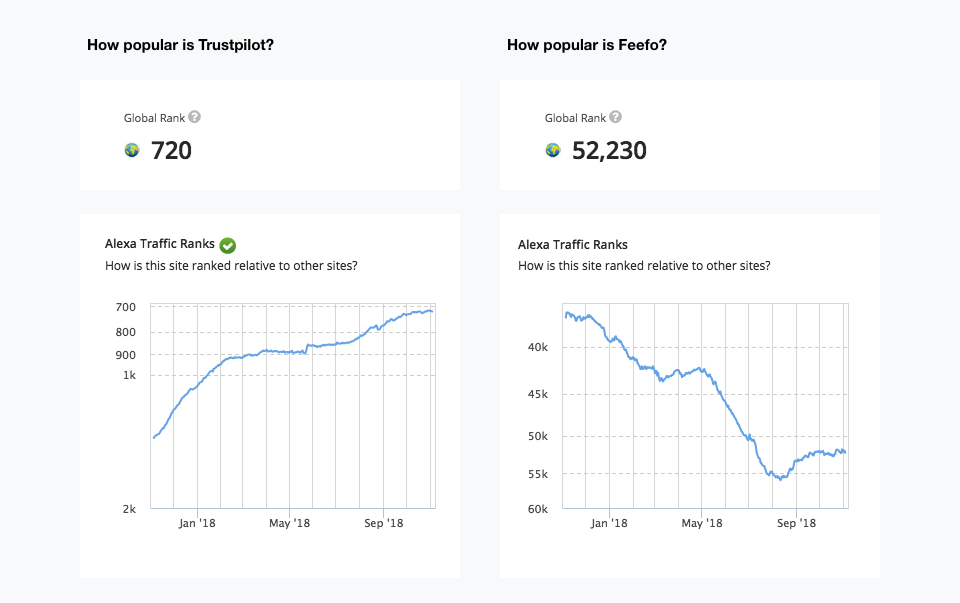 trustpilot-vs-feefo-alexa-rank-2018