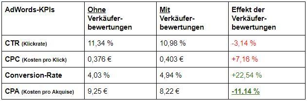 Obwohl die Klickrate innerhalb des Testzeitraums geringfügig sank und die Kosten pro Klick leicht stiegen, wurden 22,5 % mehr Conversions erzielt und die Kosten pro gewonnenem Kunden um durchschnittlich 11 % reduziert.