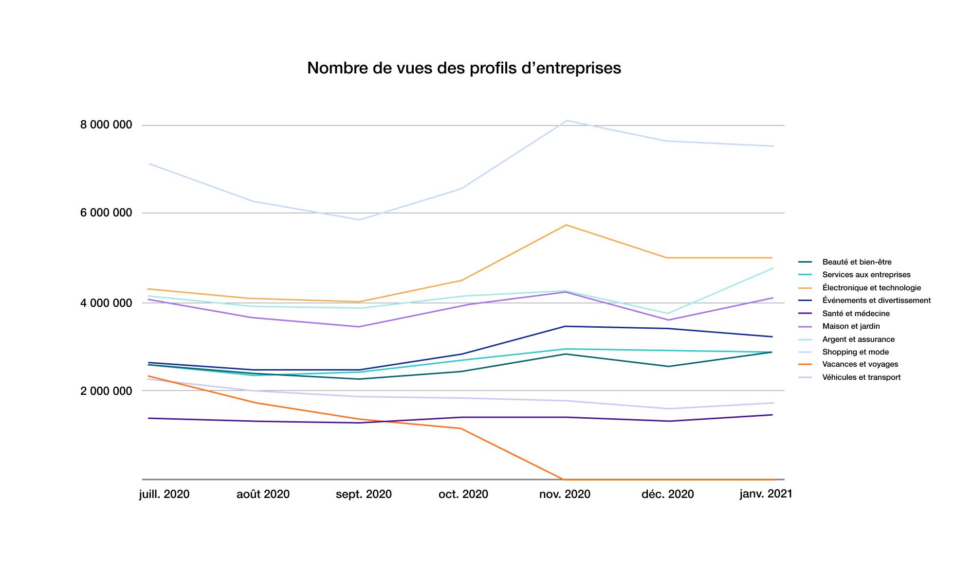 Les entreprises les plus recherchées sur Trustpilot.com au deuxième semestre 2020