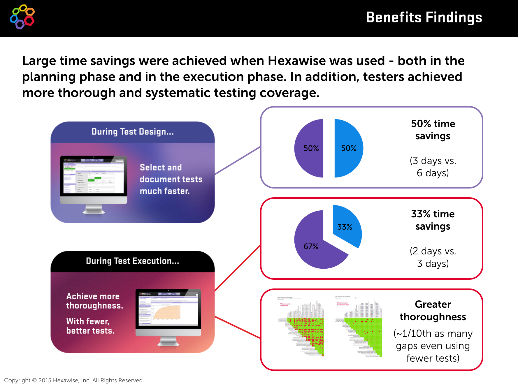 Hexawise - Benefits Measurement Results - The Hartford - 2015 10 14 (1)