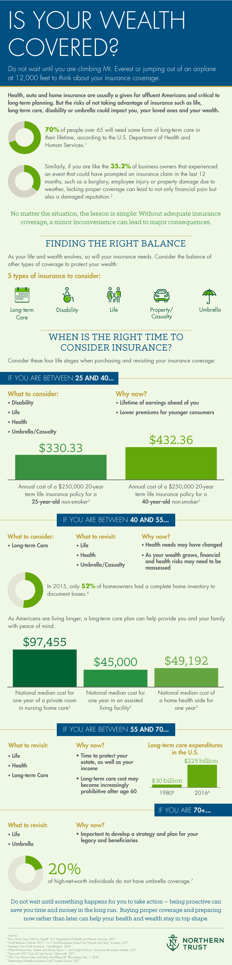 wealth covered infographic
