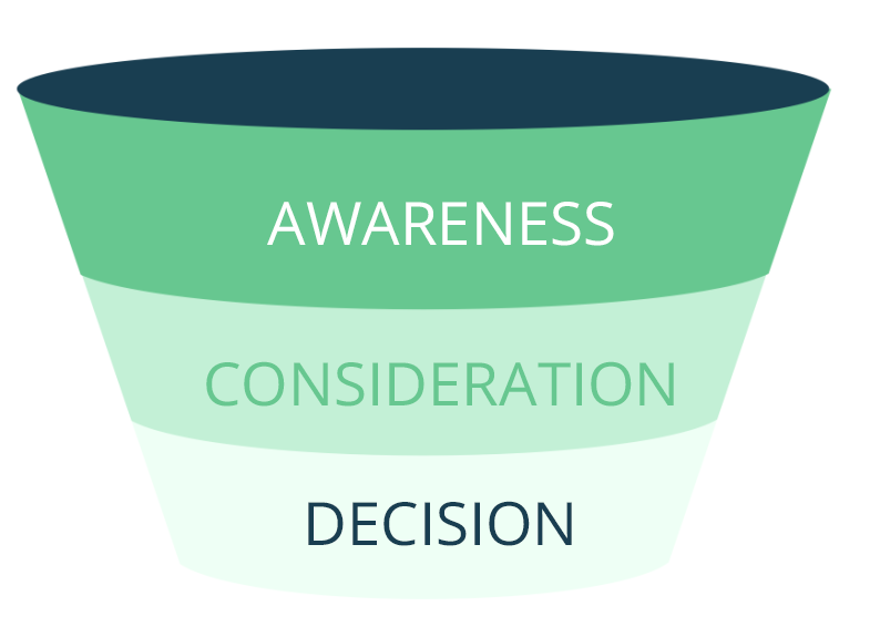 content-marketing-funnel