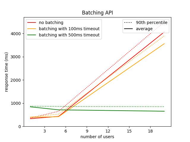 batching-gunicorn-flask-tensorflow-api-response-time