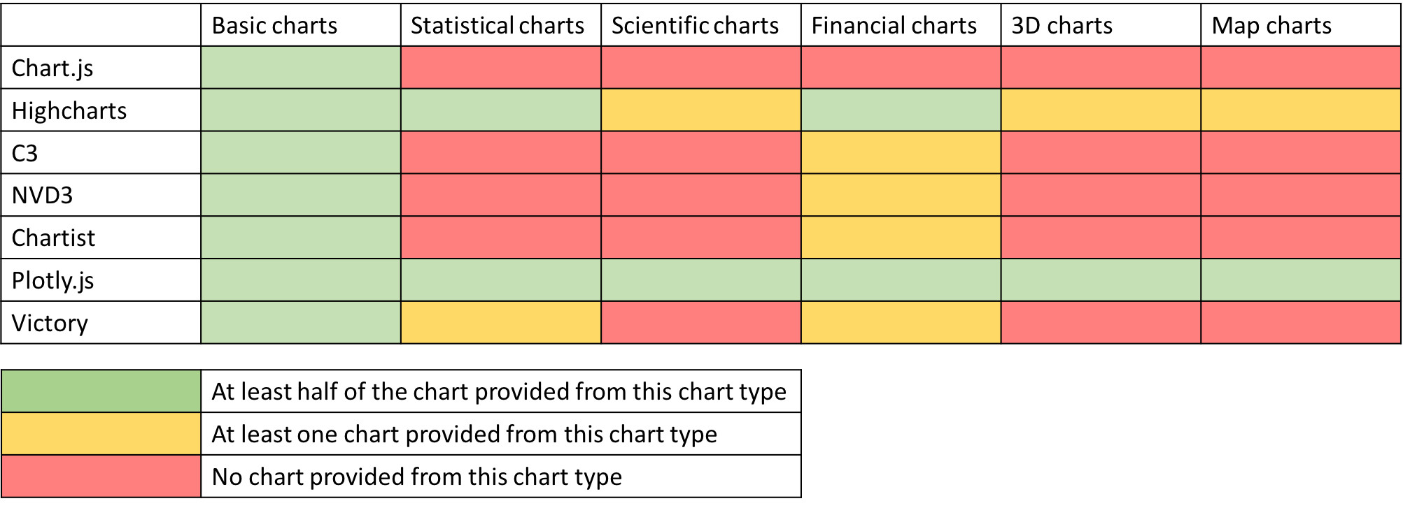 Compare the Best Javascript Chart Libraries